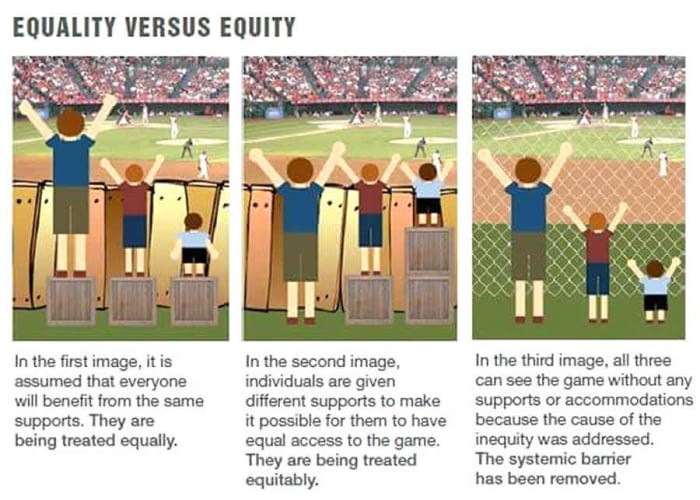 Equality versus equity. Advancing Equity and Inclusion, A Guide for Municipalities, June 2015, © City for All Women Initiative (CAWI), Ottawa.