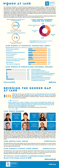 Infographic: Women at IAHR - PNG format